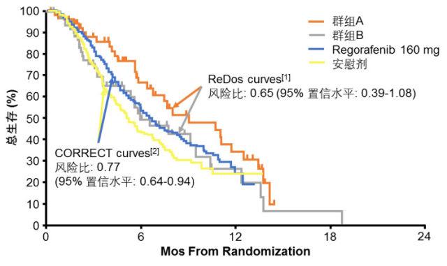 香港医生关于肠癌放疗及化疗方案的选择