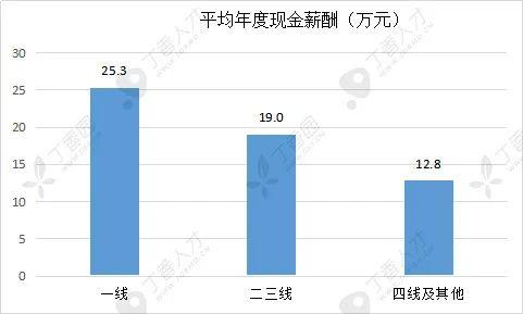 2020 中国医院薪酬报告出炉,揭晓 4 大高薪酬科室