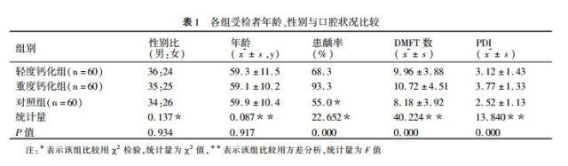 病例分析:口腔健康与主动脉粥样硬化的相关性