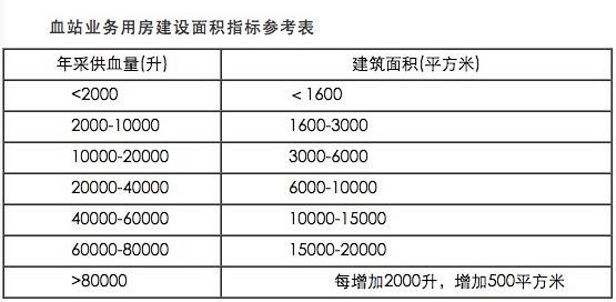 发改委:2020 年医院最高补助可达 1.5 亿!