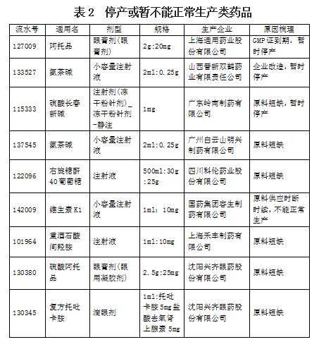 辽宁发布药品短缺警告 10 种药品断供