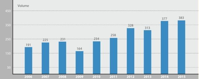 2015 阜外医院外科年度报告新鲜出炉