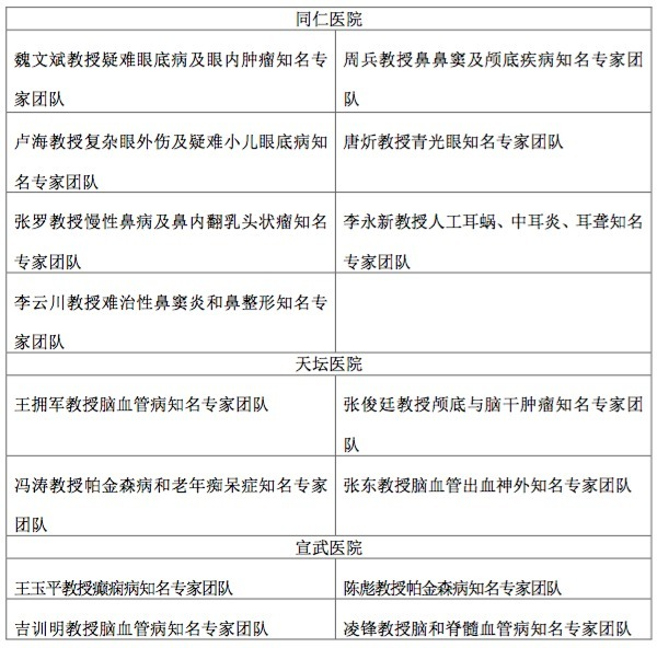 知名专家团队服务开启北京市属医院院内分级诊疗新模式