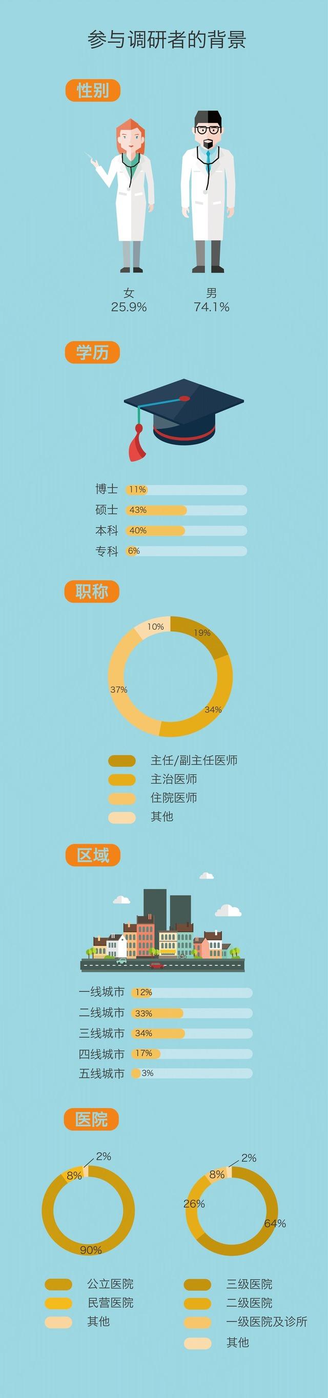 8431 名医生中 95% 的人渴望拥有自己的品牌
