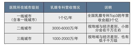 丁香园副总裁帅玉环:乳腺专科经营略谈