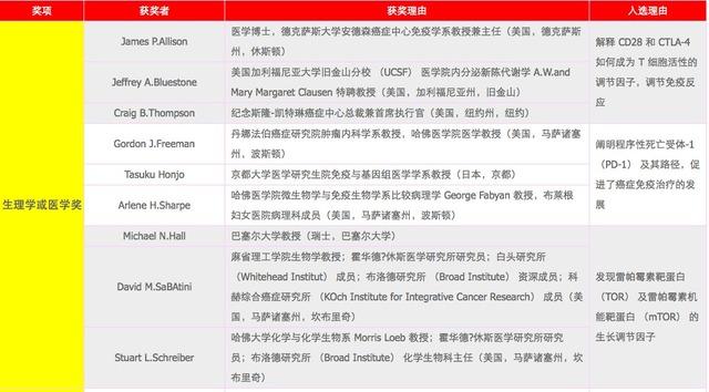 汤森路透发布 2016 诺奖预测 其中医学奖有 9 名科学家