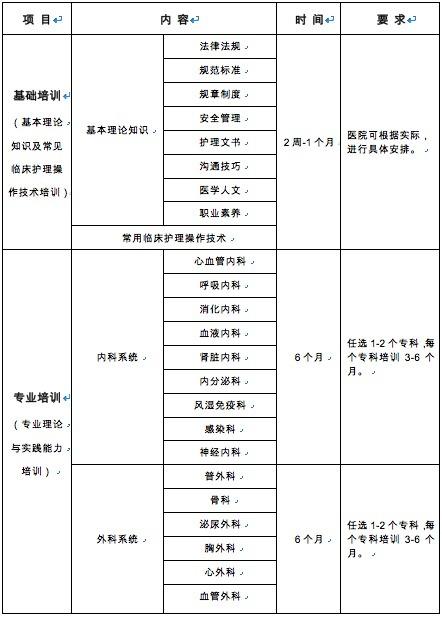 国家卫计委发布《新入职护士培训大纲(试行)》