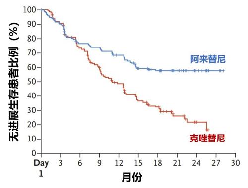 创新靶向药阿来替尼登陆中国!让肺癌变成慢性病成为可能!