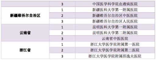 最新中国医院科技影响力排行榜发布:你们医院排第几?