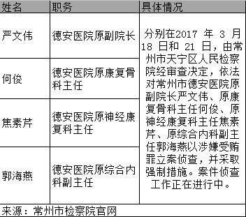 4-10 早新闻:江苏一医院 4 人被抓