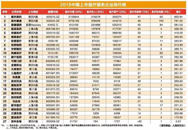 2015 中国医疗服务上市企业排行榜发布