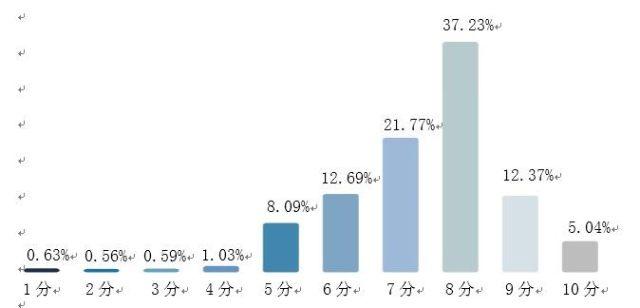 调查报告:超三成受访大学生认为应壮大医疗行业公共资讯平台