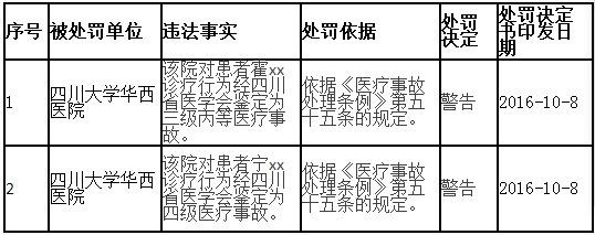 四川卫计委行政处罚:两医院因医疗事故被警告