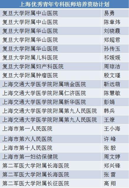 2016 年度「上海优秀青年专科医师培养资助计划」入选人员公示