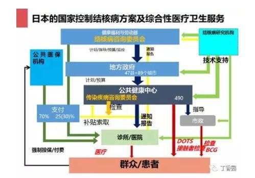 在结核防治上,我们要向日本学习的还有很多