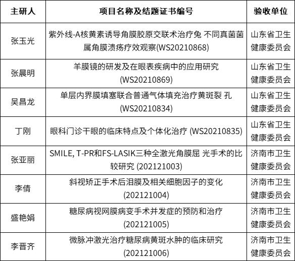 济南市第二人民医院多项科研课题顺利结题验收
