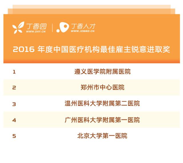 2016 年度中国医疗机构最佳雇主榜单公布