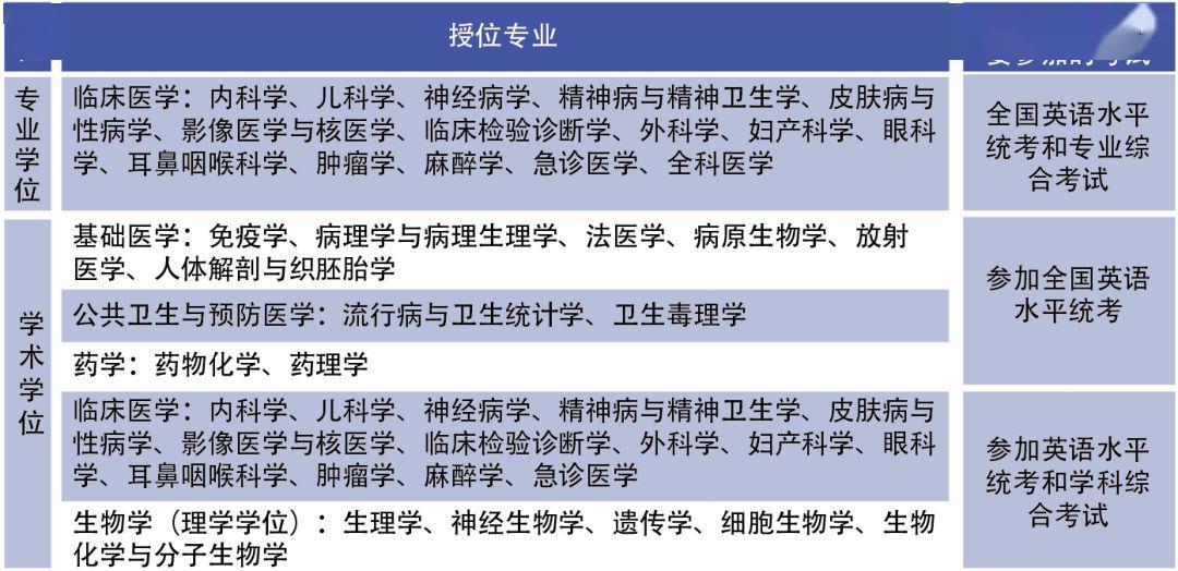 汕头大学医学院 2020 年同等学力(广州班)招生简章