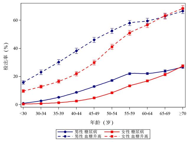 中国体检大数据糖尿病地图发布「四高四低」特征显著