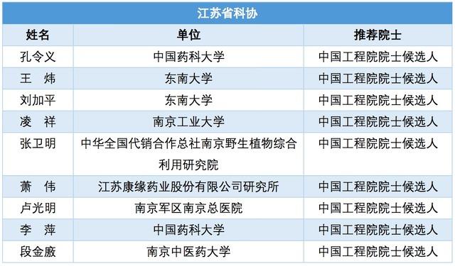 2017 年医学领域两院候选院士名单出炉