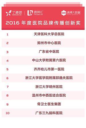 2016 年度医院品牌传播百强榜公布