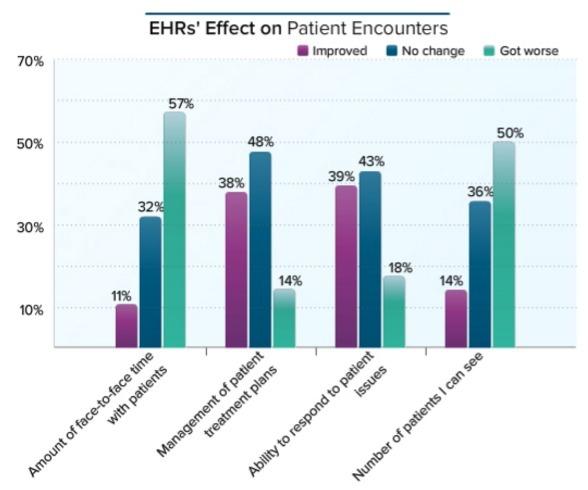 Medscape:美国超 90% 医生使用电子病历