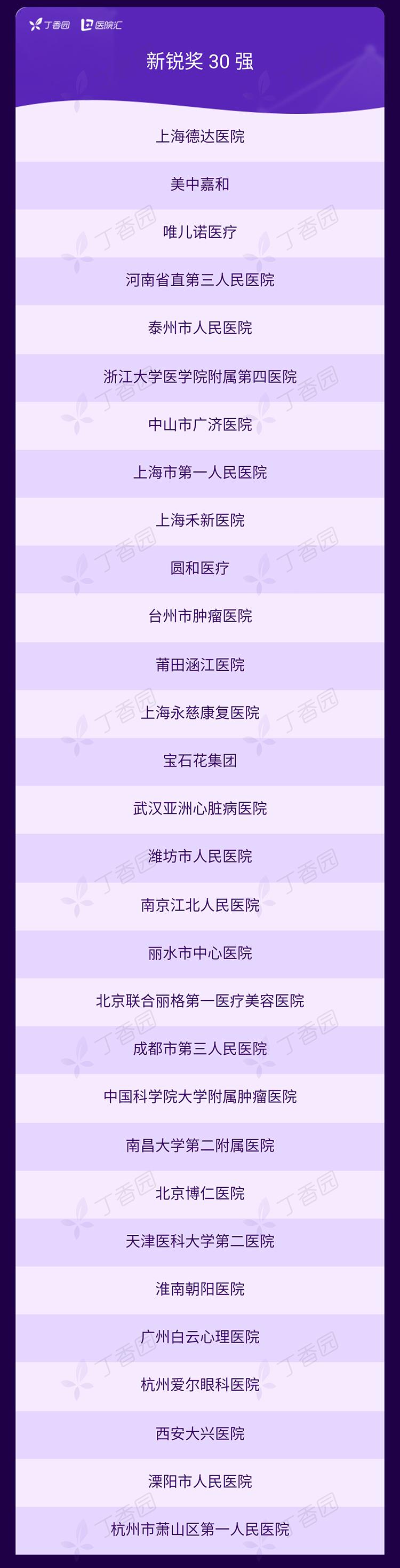 丁香园发布 2019 年度「中国医疗机构品牌传播百强榜」
