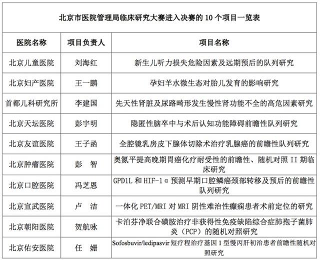 北京市属医院:比拼临床科研 提升疑难重症诊疗实力
