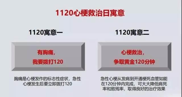 【心梗救治日】牢记这两个「120」,关键时刻能救命!