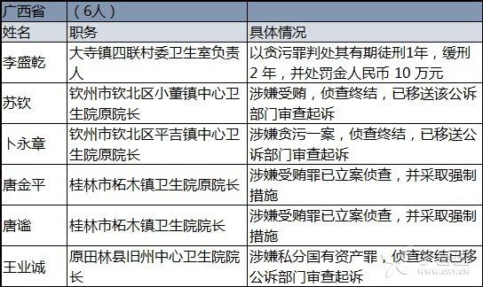 震惊!又有 17 名院长被立案调查
