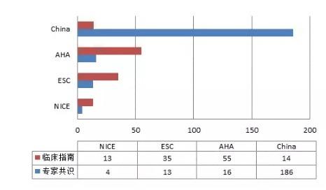 专家共识比指南多十倍 中国循证医学你怎么回事?