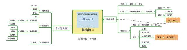 王玉印思维导图解析《新型冠状病毒感染肺炎预防手册》
