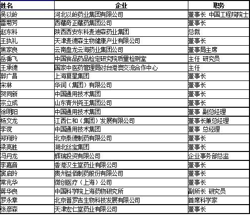 全国两会医药界代表 76 人名单